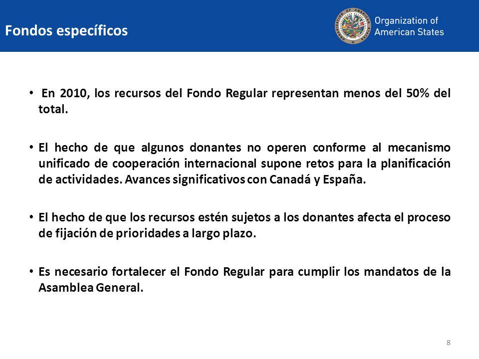Fondos específicosEn 2010, los recursos del Fondo Regular representan menos del 50% del total.