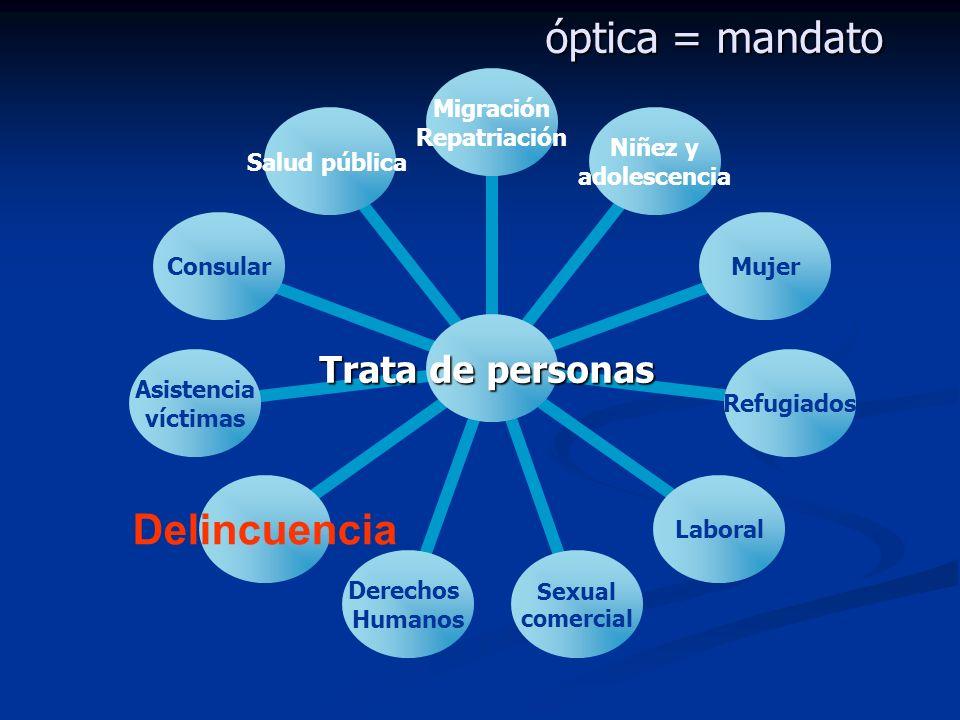 óptica = mandato