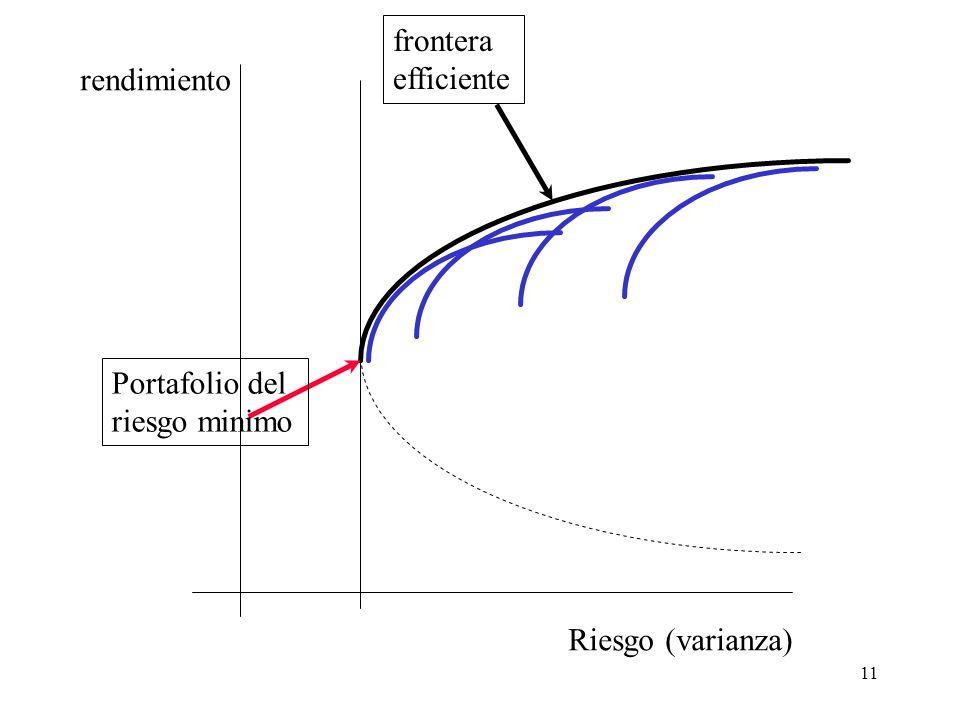frontera efficiente rendimiento Portafolio del riesgo minimo Riesgo (varianza)