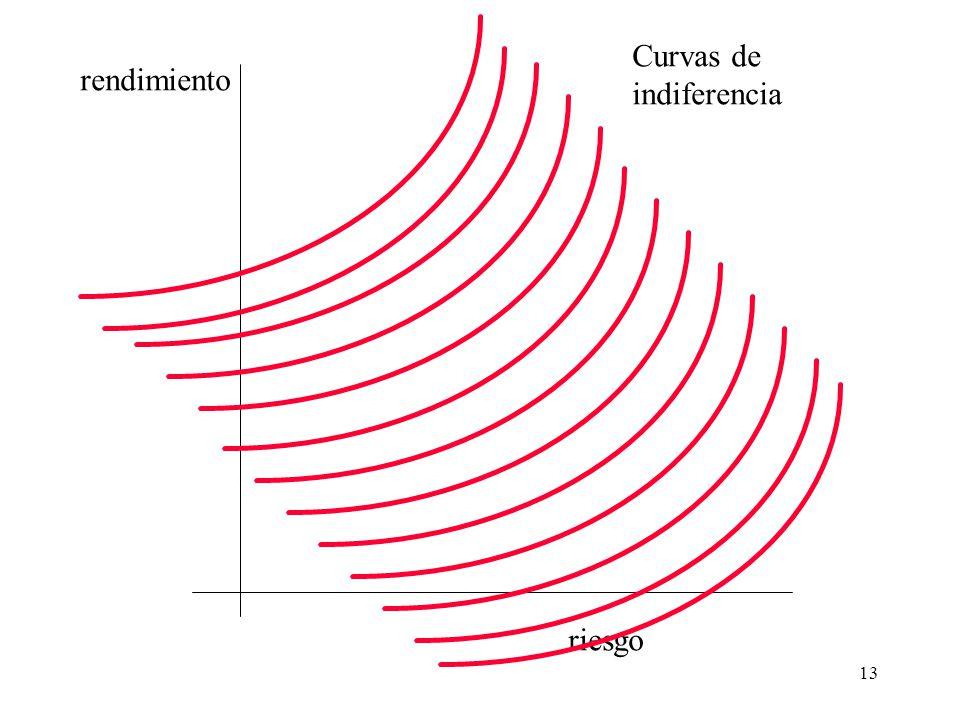 Curvas de indiferencia rendimiento riesgo