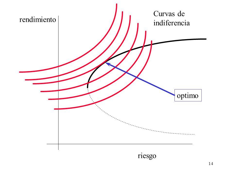 Curvas de indiferencia rendimiento optimo riesgo