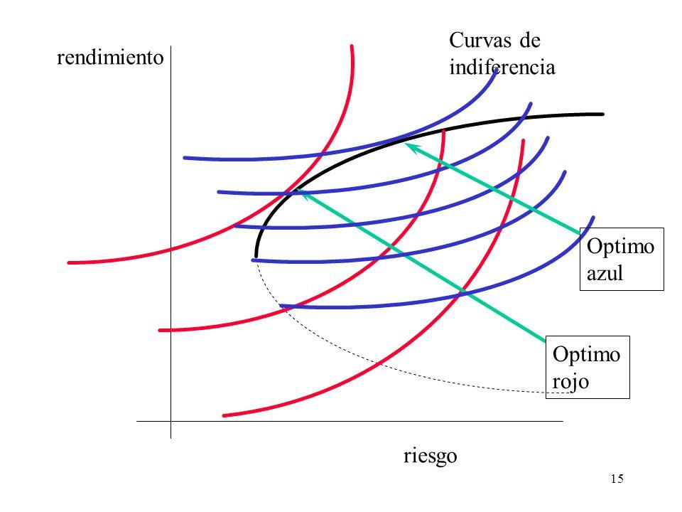 Curvas de indiferencia rendimiento Optimo azul Optimo rojo riesgo