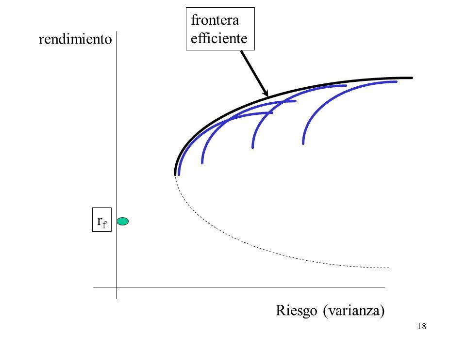 frontera efficiente rendimiento rf Riesgo (varianza)