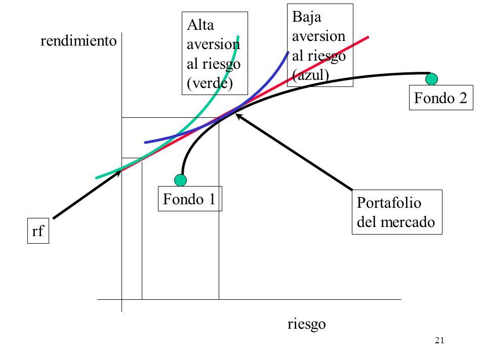 Baja aversion. al riesgo. (azul) Alta. aversion. al riesgo. (verde) rendimiento. Fondo 2. Fondo 1.
