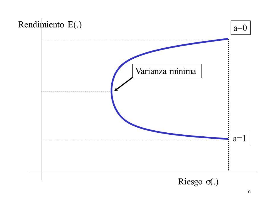 Rendimiento E(.) a=0 Varianza mínima a=1 Riesgo s(.)