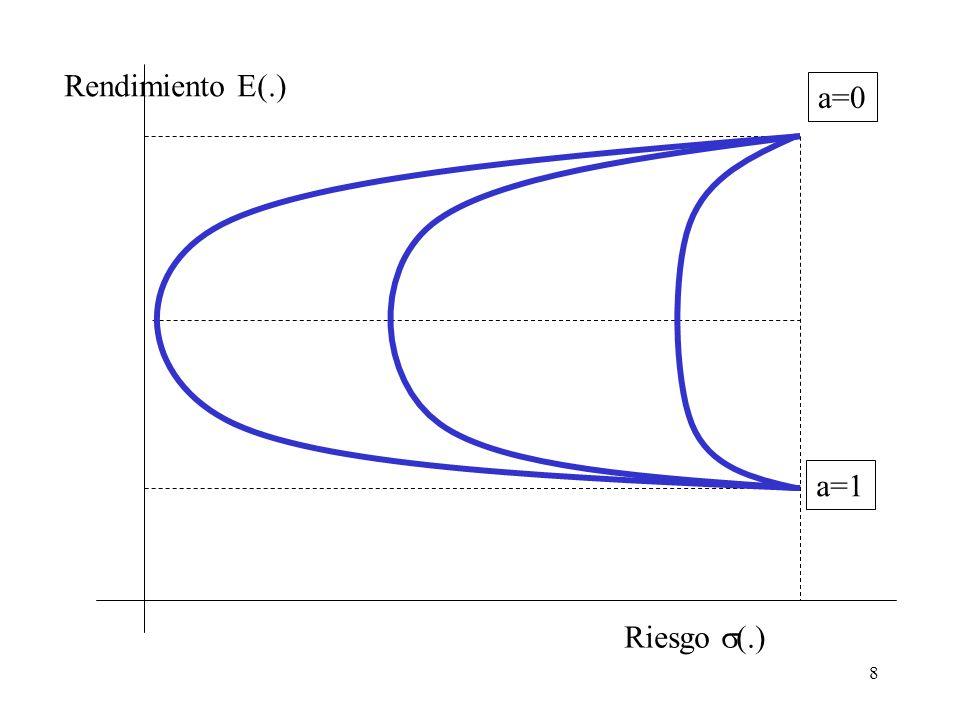 Rendimiento E(.) a=0 a=1 Riesgo s(.)
