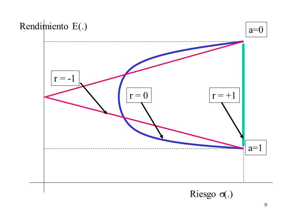 Rendimiento E(.) a=0 r = -1 r = 0 r = +1 a=1 Riesgo s(.)