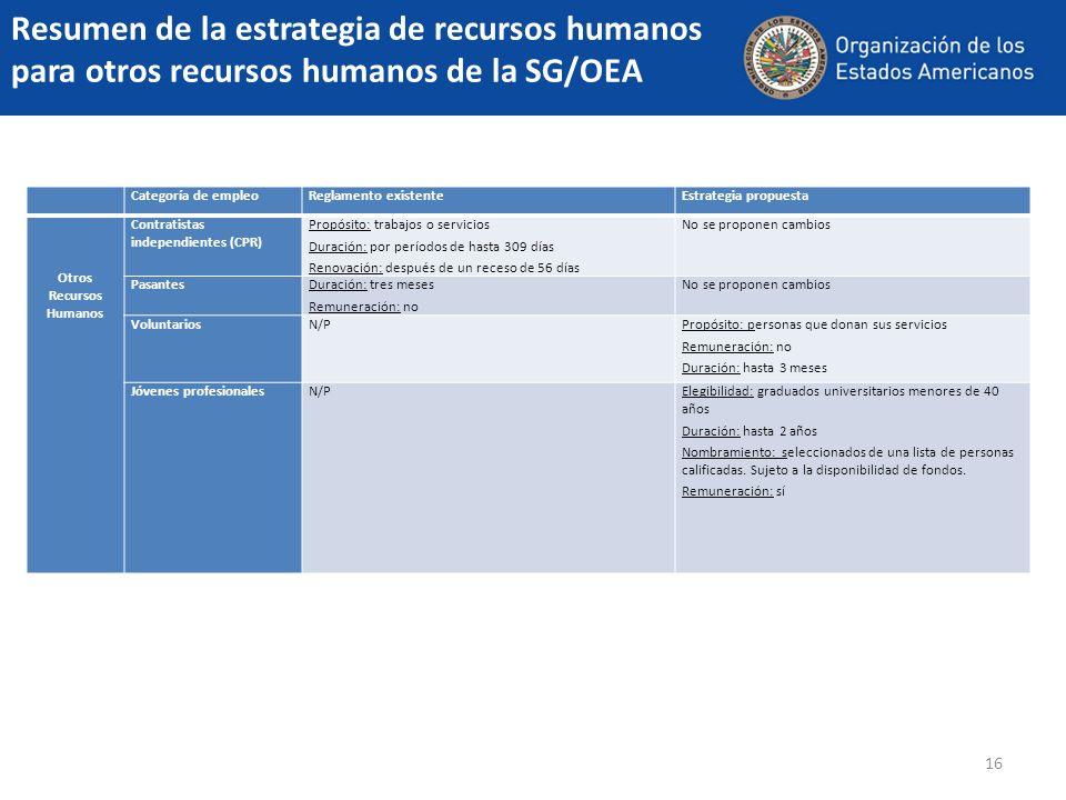 Resumen de la estrategia de recursos humanos