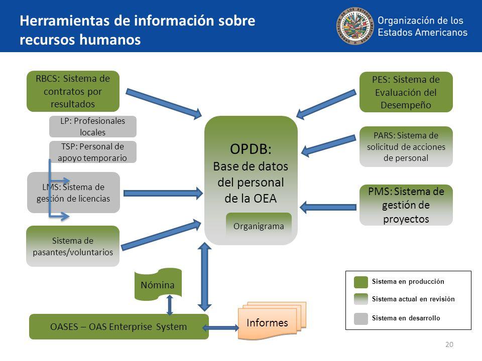 Herramientas de información sobre recursos humanos