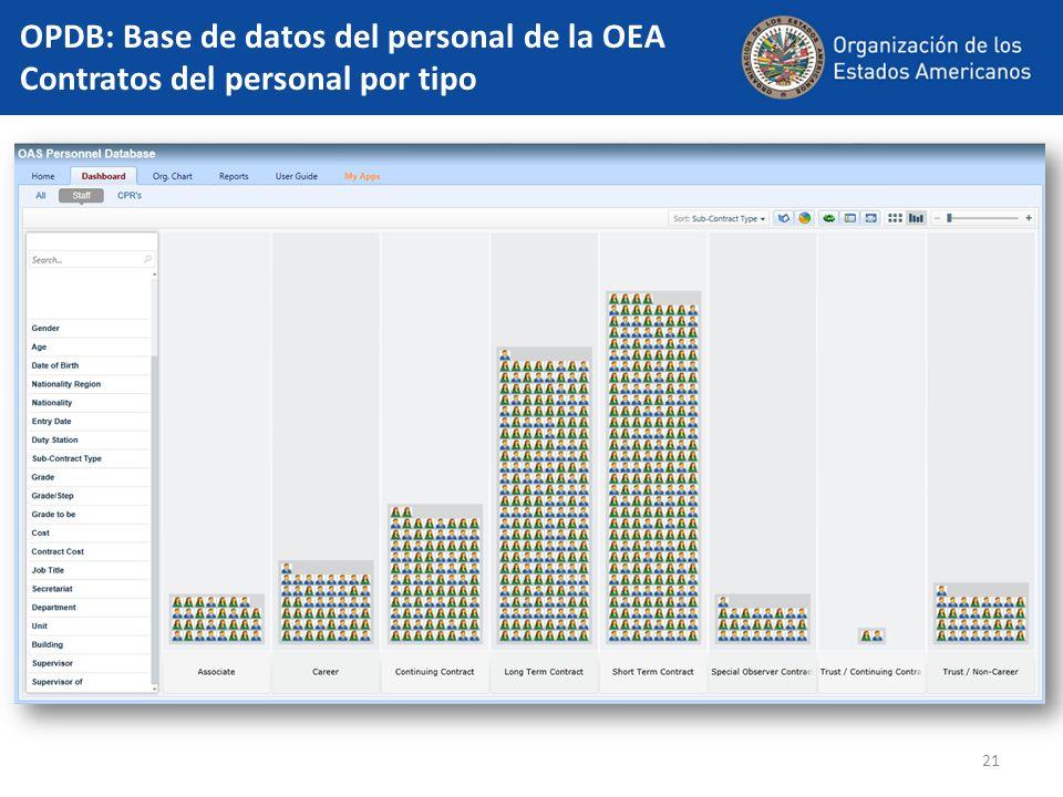 OPDB: Base de datos del personal de la OEA Contratos del personal por tipo