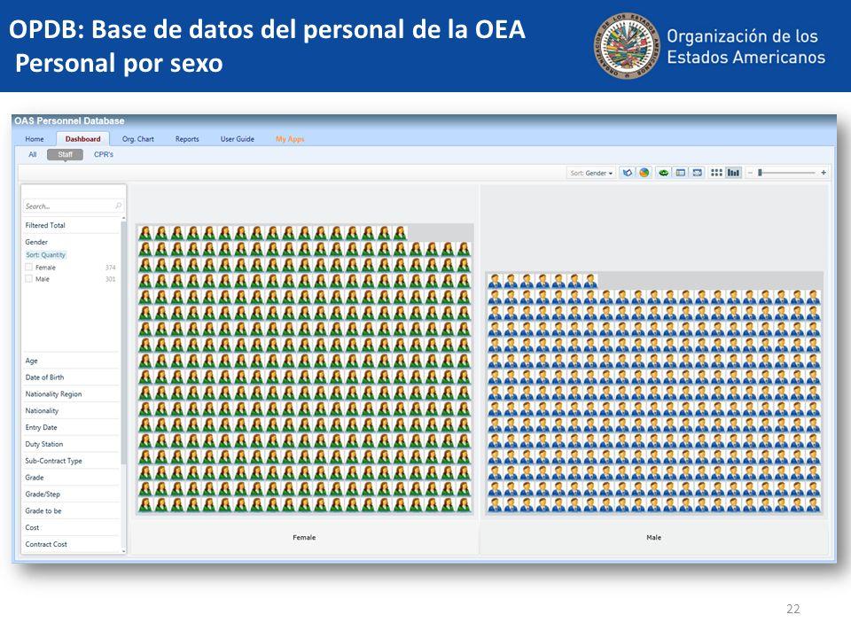 OPDB: Base de datos del personal de la OEA