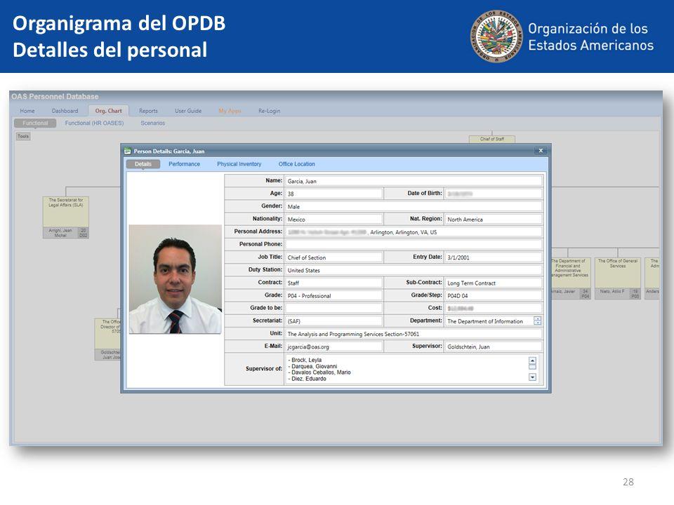 Organigrama del OPDB Detalles del personal