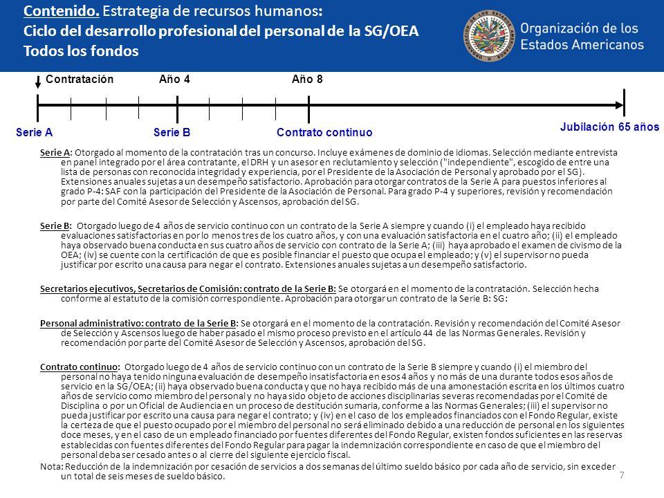 Contenido. Estrategia de recursos humanos: Ciclo del desarrollo profesional del personal de la SG/OEA Todos los fondos