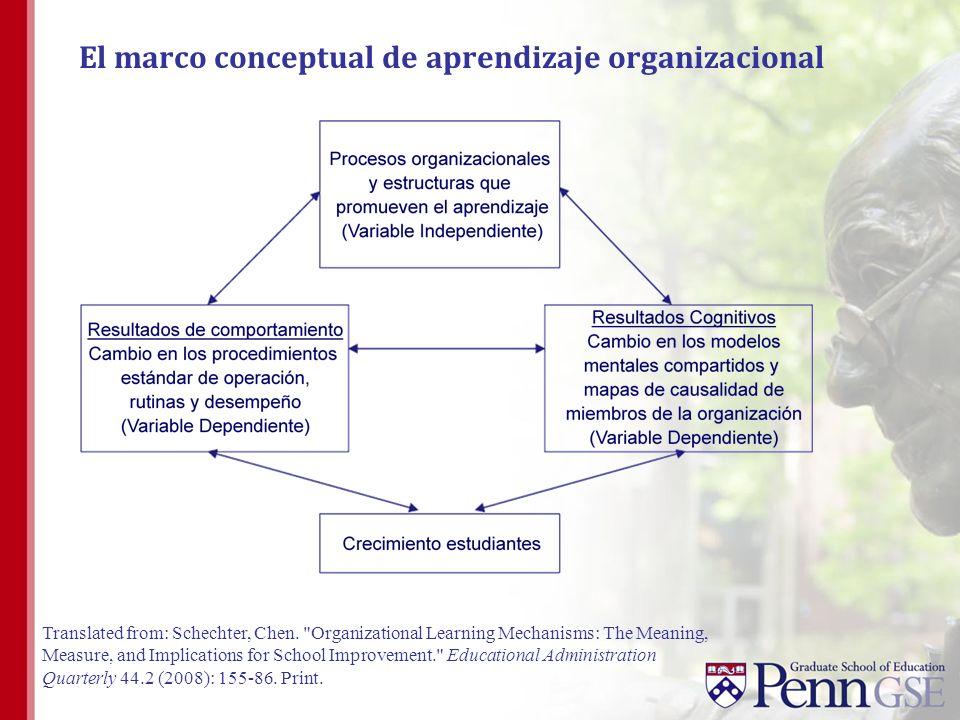 El marco conceptual de aprendizaje organizacional