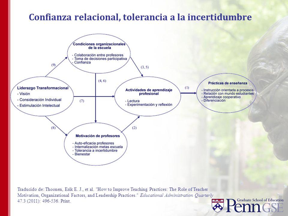 Confianza relacional, tolerancia a la incertidumbre