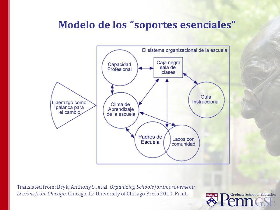 Modelo de los soportes esenciales