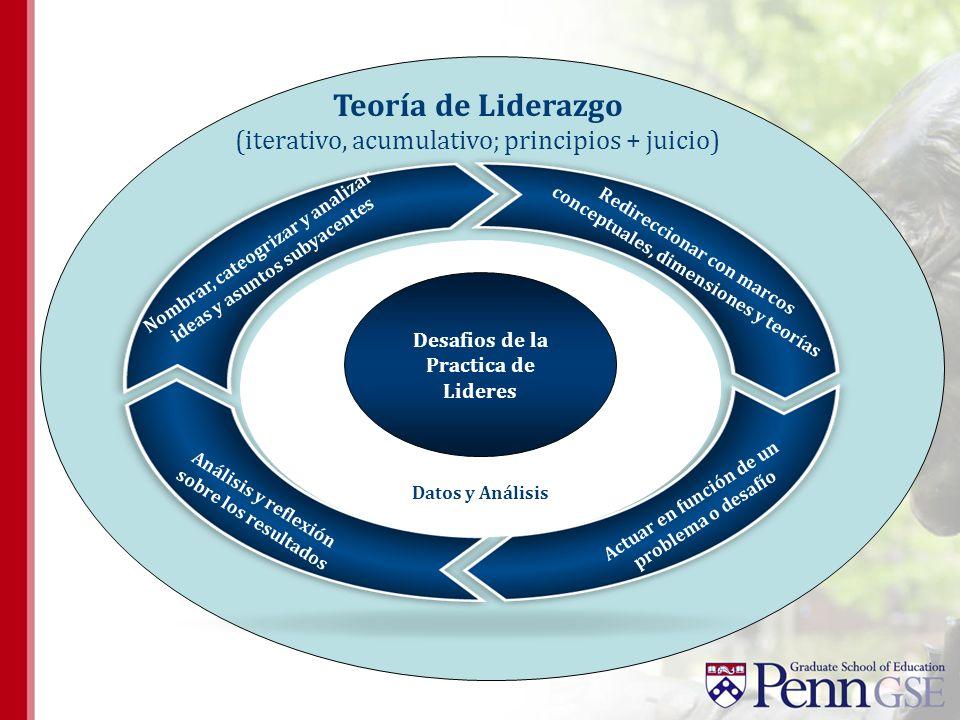 Teoría de Liderazgo (iterativo, acumulativo; principios + juicio)