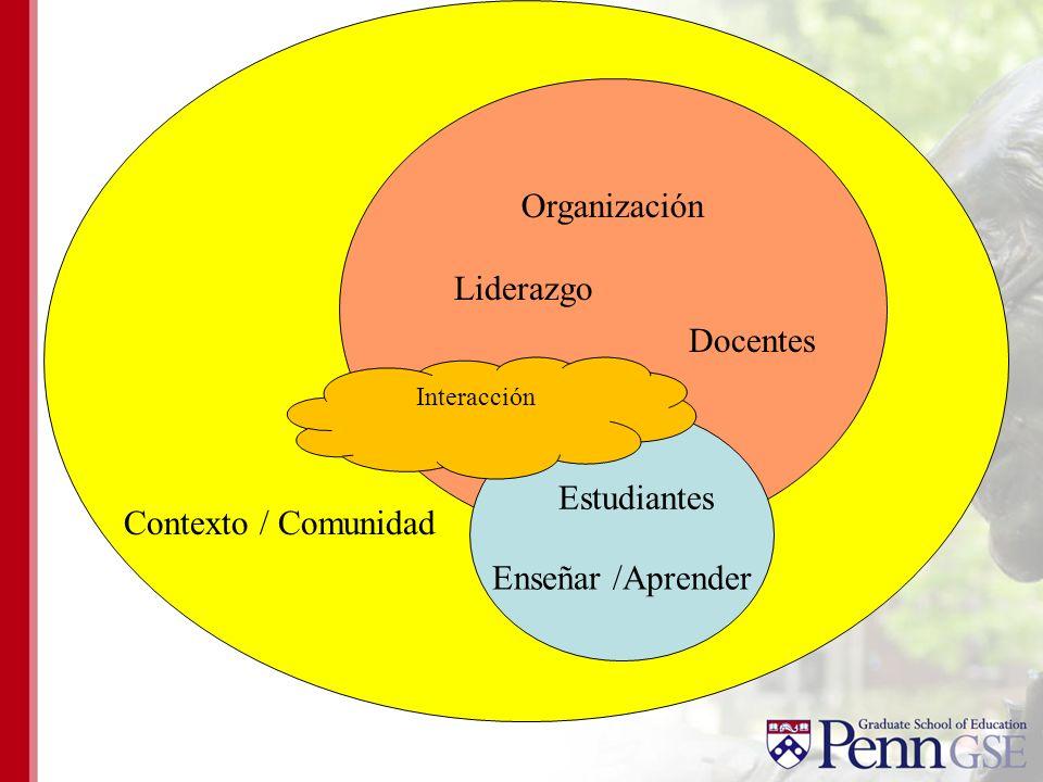 Organización Liderazgo Docentes Estudiantes Enseñar /Aprender