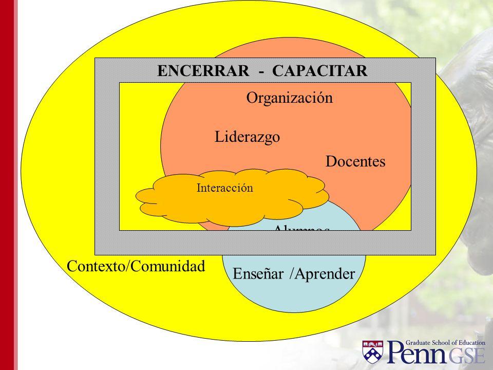 ENCERRAR - CAPACITAR Organización Liderazgo Docentes Alumnos