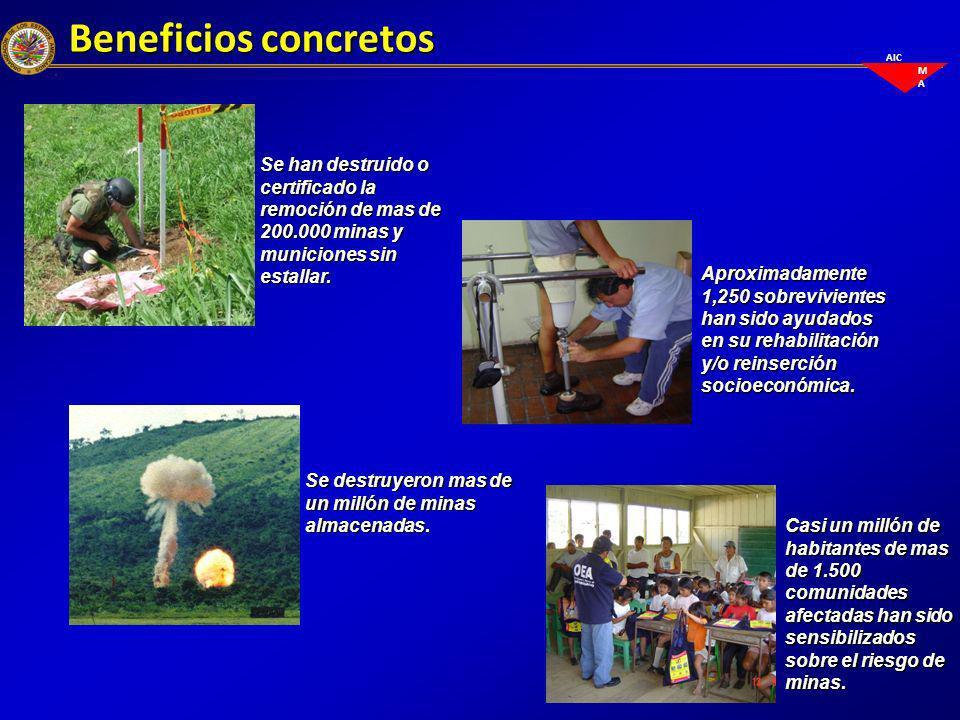 Beneficios concretos Se han destruido o certificado la remoción de mas de 200.000 minas y municiones sin estallar.