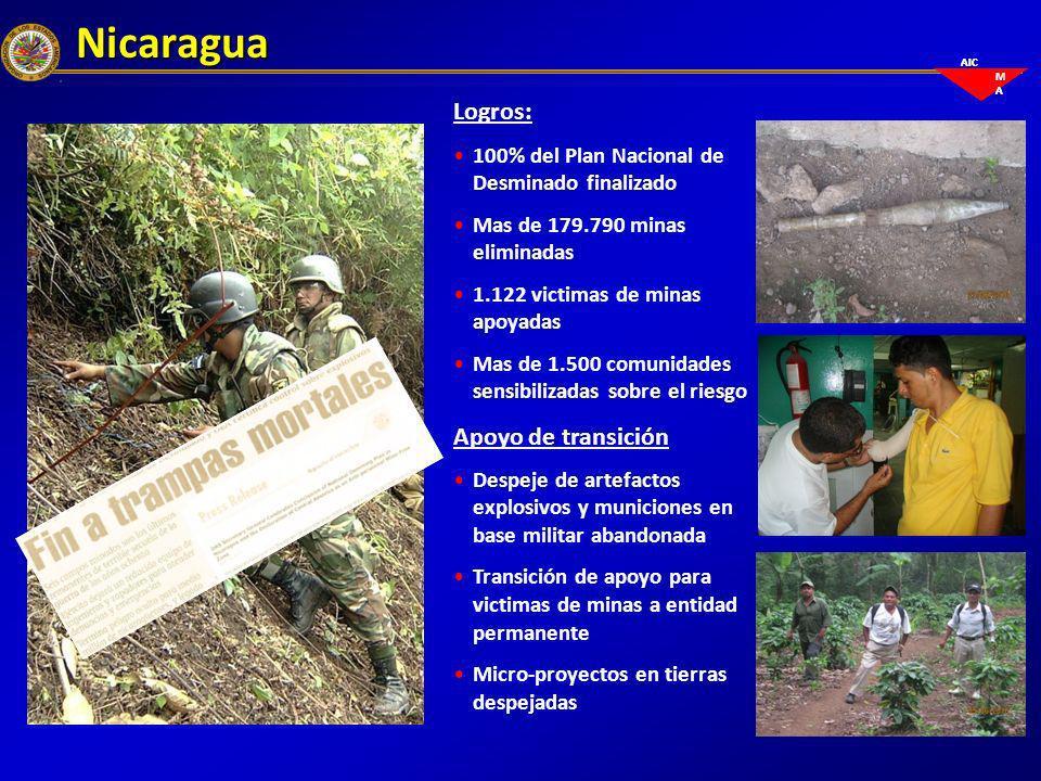 Nicaragua Logros: Apoyo de transición