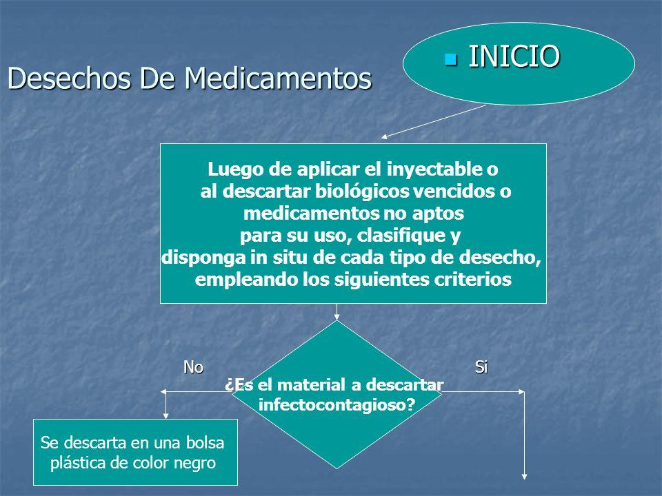 Desechos De Medicamentos