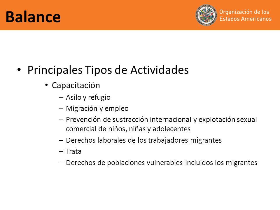 Balance Principales Tipos de Actividades Capacitación Asilo y refugio