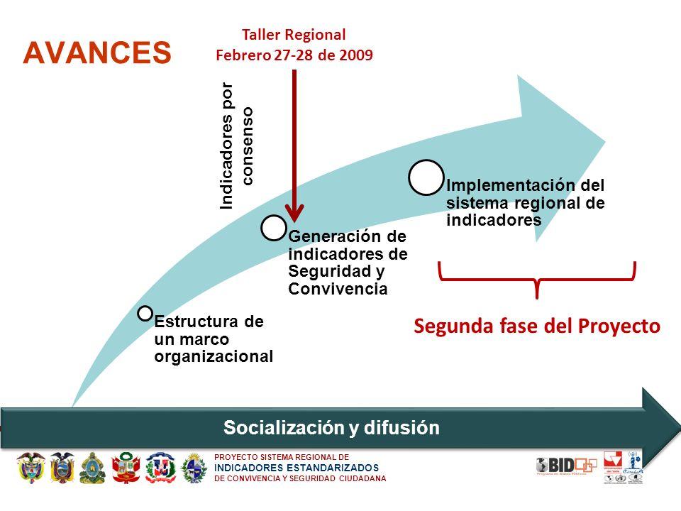 AVANCES Segunda fase del Proyecto Socialización y difusión