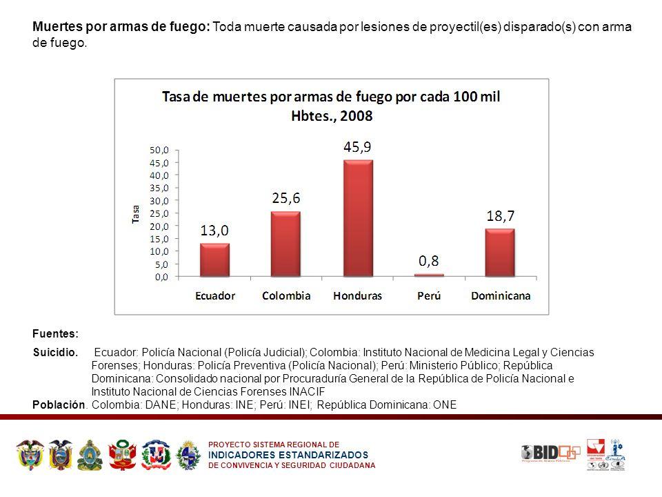 Muertes por armas de fuego: Toda muerte causada por lesiones de proyectil(es) disparado(s) con arma de fuego.
