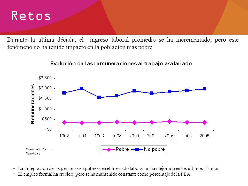Retos Durante la última década, el ingreso laboral promedio se ha incrementado, pero este fenómeno no ha tenido impacto en la población más pobre.