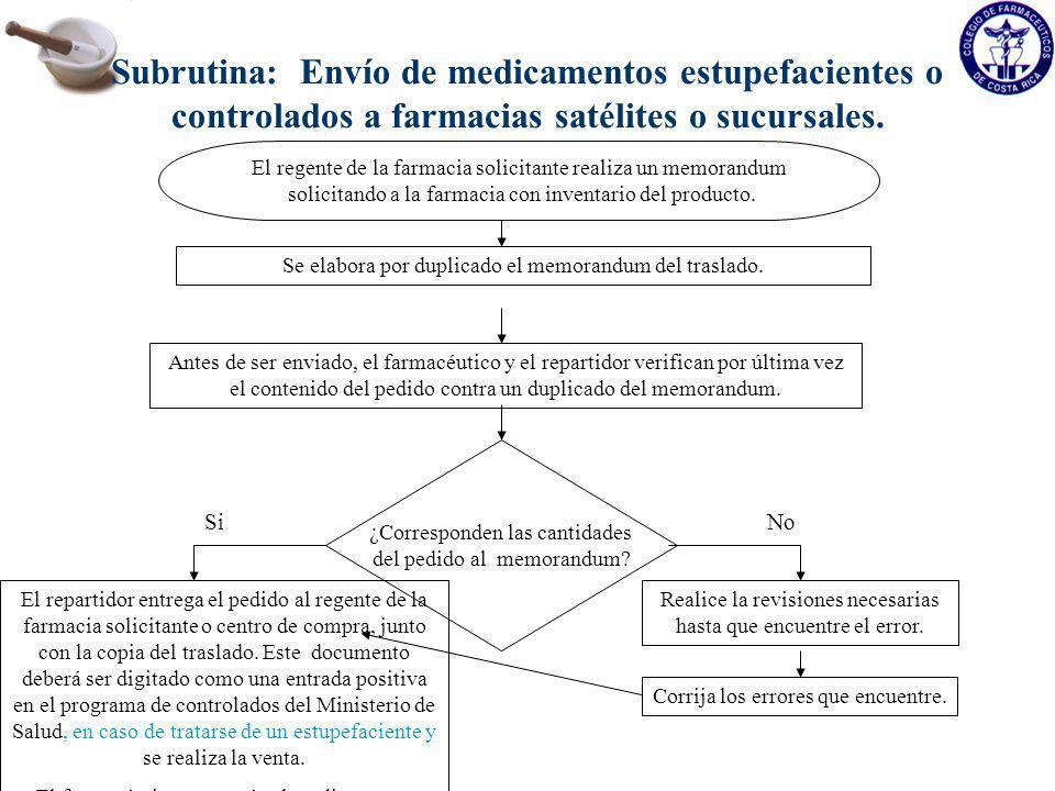 Subrutina: Envío de medicamentos estupefacientes o controlados a farmacias satélites o sucursales.
