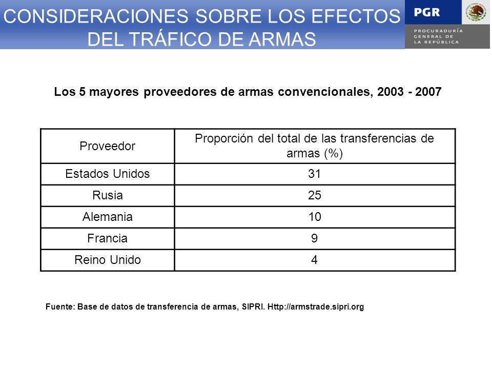 Los 5 mayores proveedores de armas convencionales, 2003 - 2007
