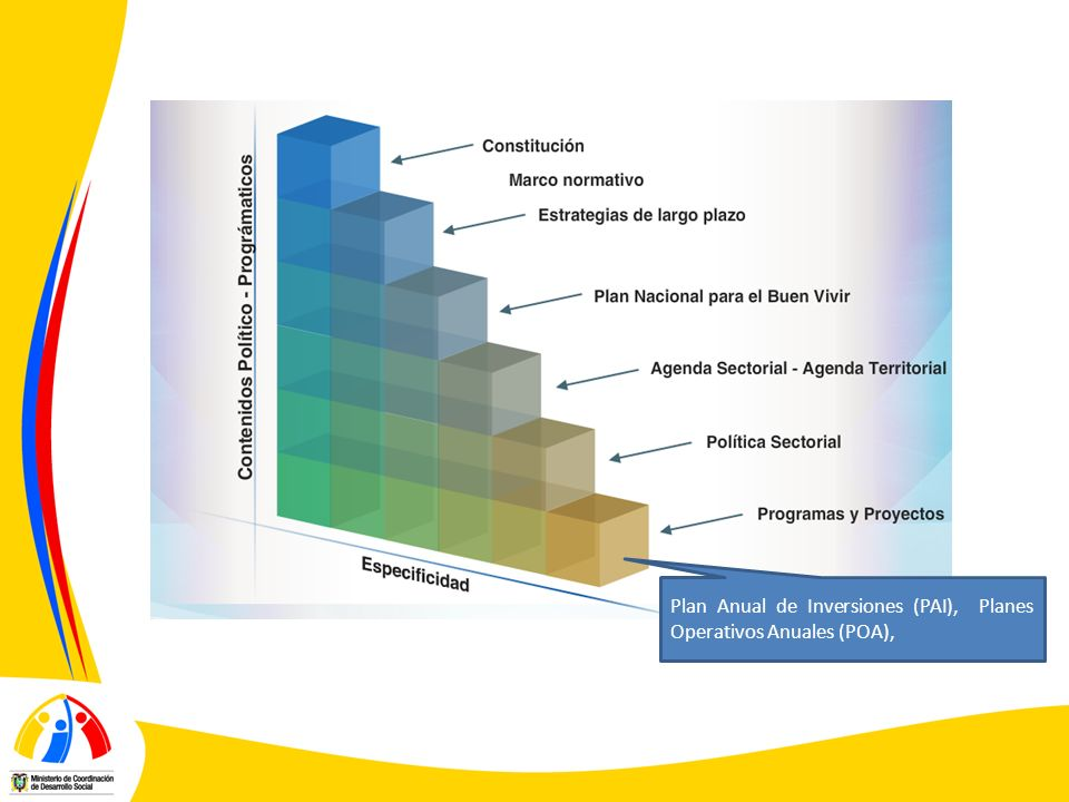 Plan Anual de Inversiones (PAI), Planes Operativos Anuales (POA),
