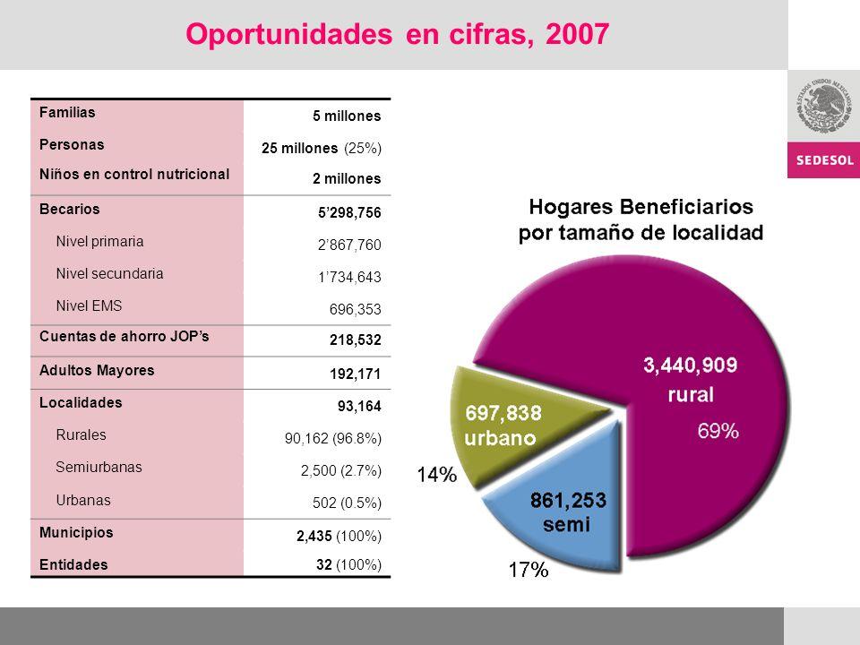 Oportunidades en cifras, 2007