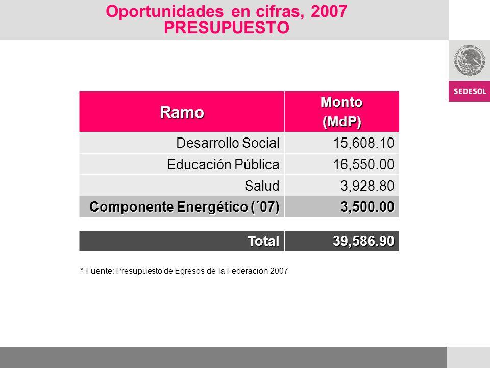 Oportunidades en cifras, 2007 PRESUPUESTO