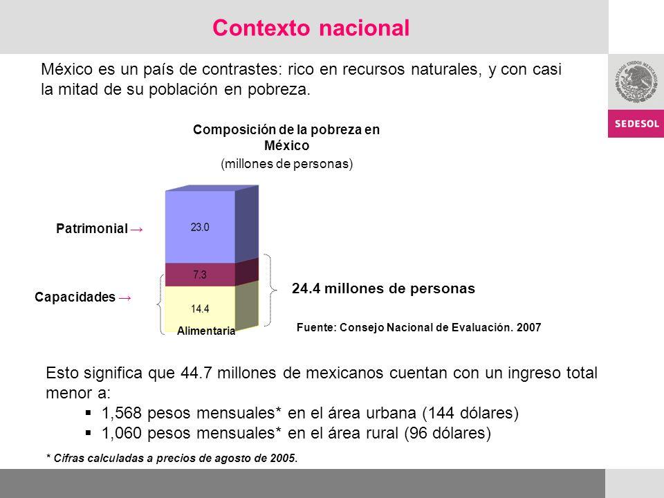 Composición de la pobreza en México