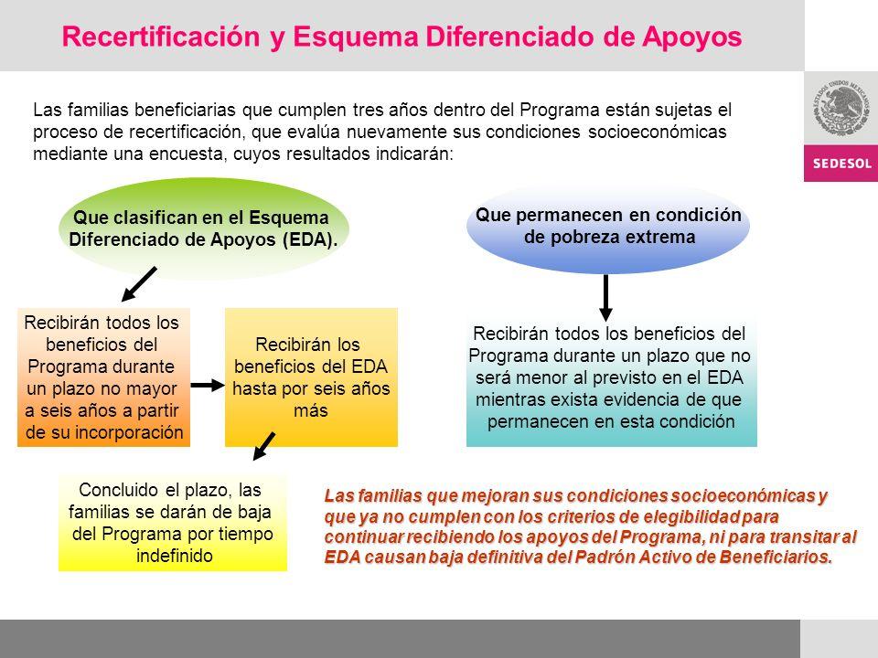 Recertificación y Esquema Diferenciado de Apoyos