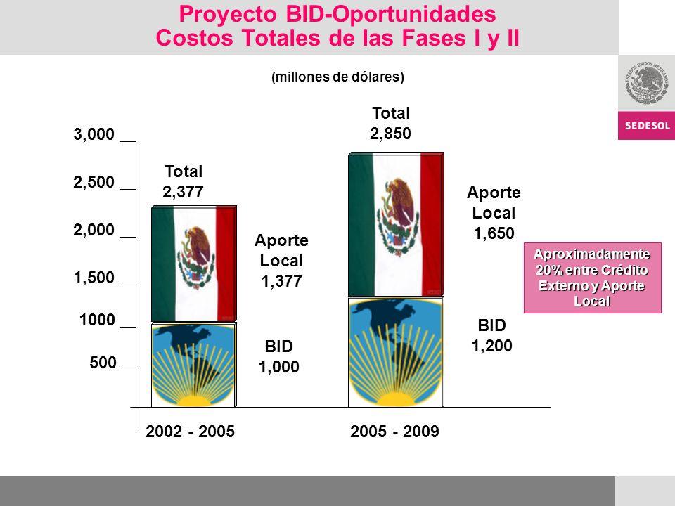 Proyecto BID-Oportunidades Costos Totales de las Fases I y II