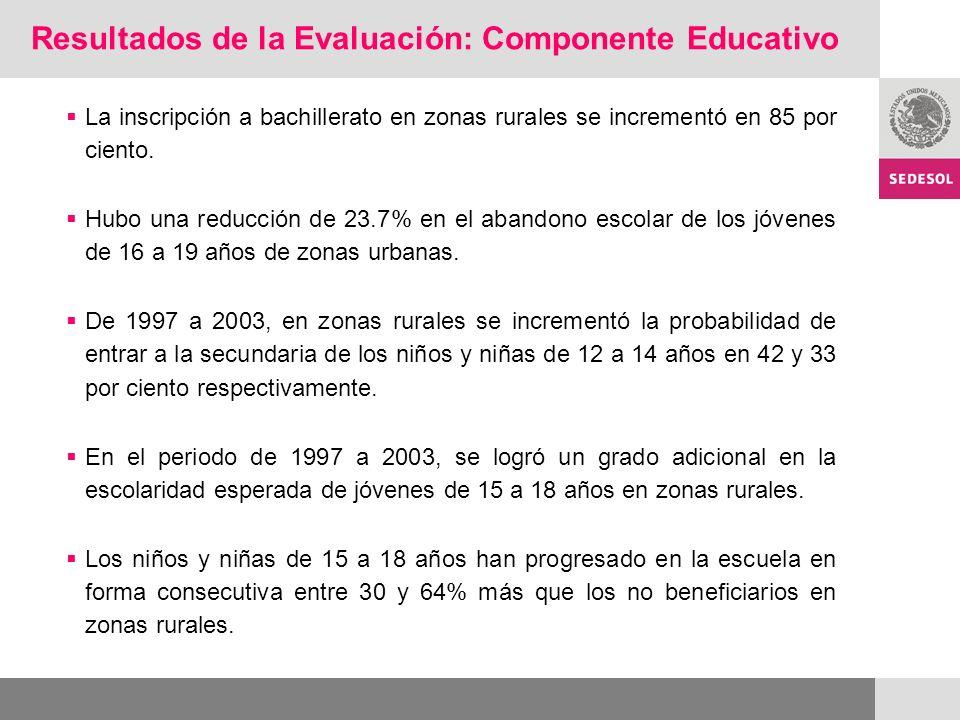 Resultados de la Evaluación: Componente Educativo