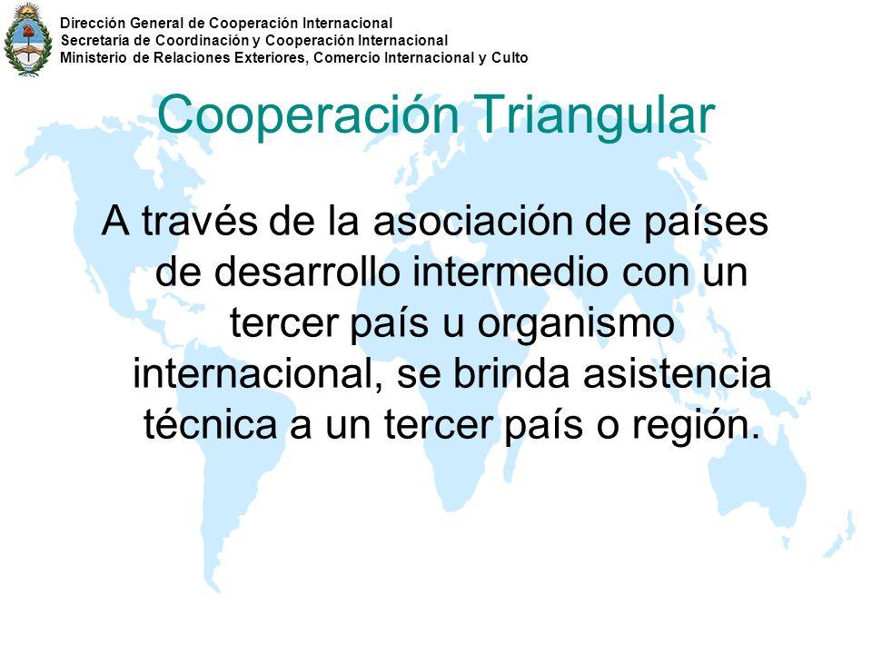 Cooperación Triangular