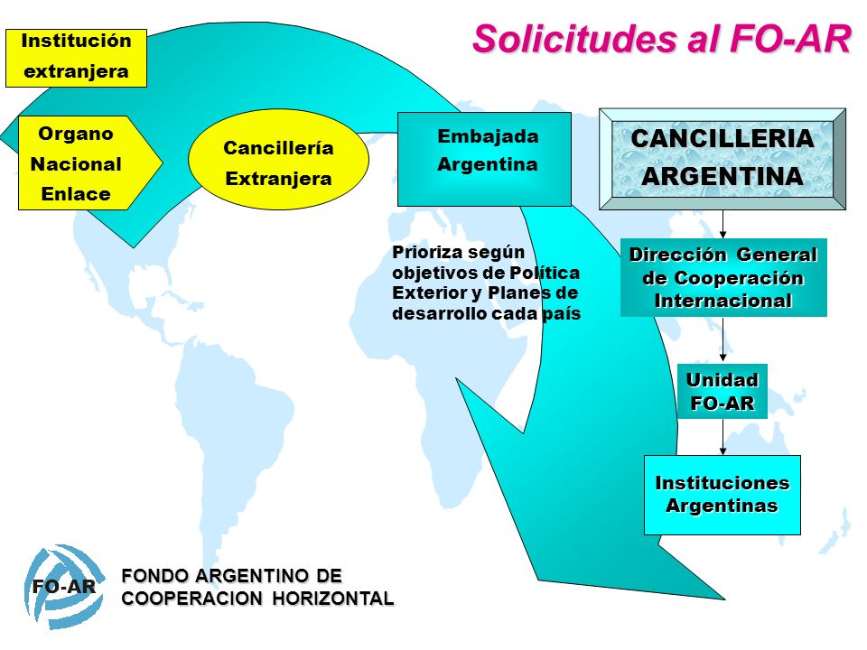 Solicitudes al FO-AR CANCILLERIA ARGENTINA Institución extranjera