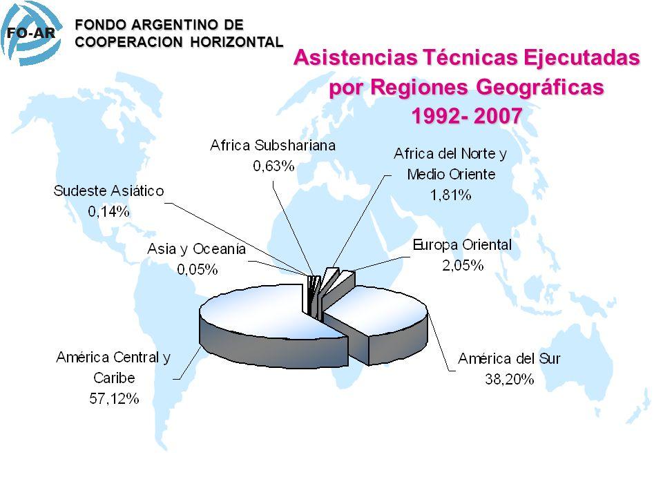 Asistencias Técnicas Ejecutadas por Regiones Geográficas
