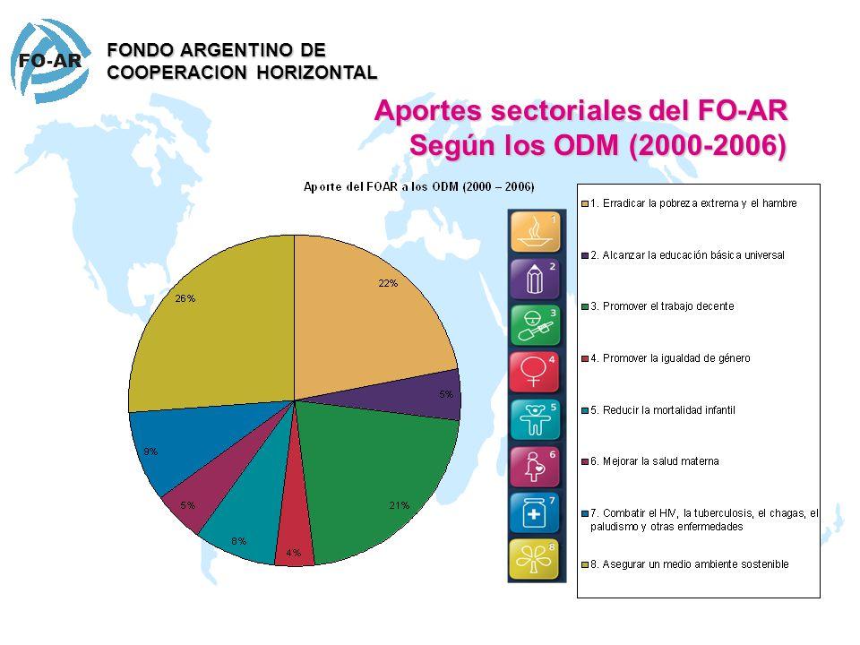 Aportes sectoriales del FO-AR Según los ODM (2000-2006)