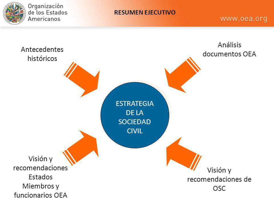 Análisis documentos OEA Antecedentes históricos