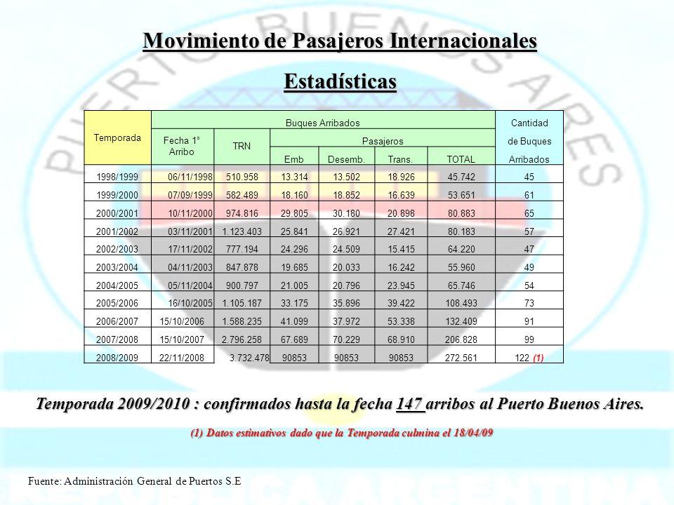 Movimiento de Pasajeros Internacionales Estadísticas