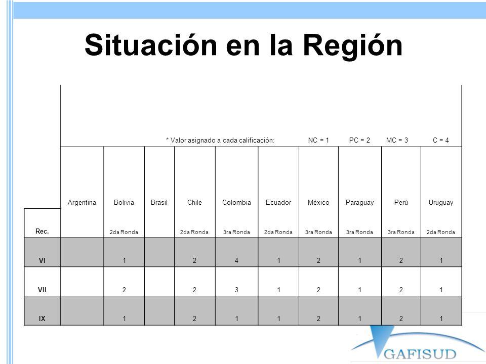 Situación en la Región * Valor asignado a cada calificación: NC = 1