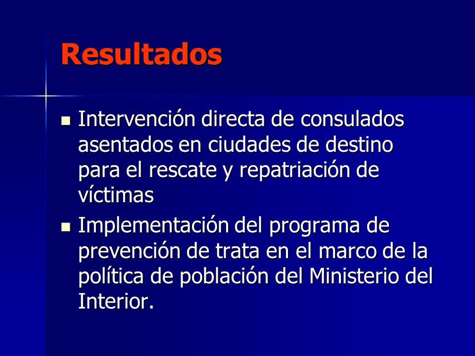 ResultadosIntervención directa de consulados asentados en ciudades de destino para el rescate y repatriación de víctimas.
