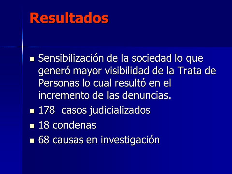 Resultados Sensibilización de la sociedad lo que generó mayor visibilidad de la Trata de Personas lo cual resultó en el incremento de las denuncias.
