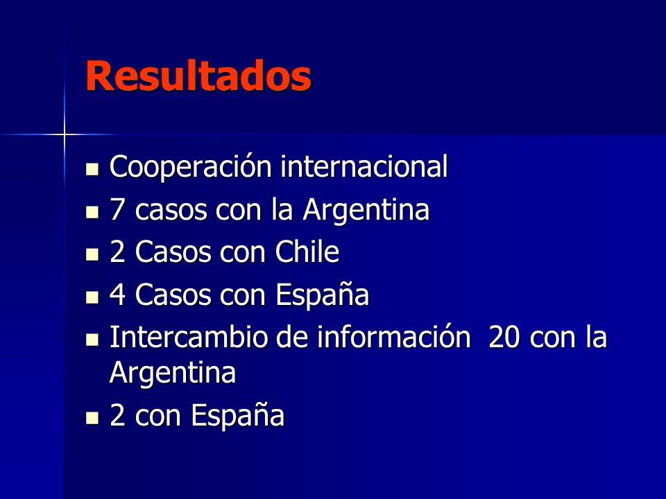 Resultados Cooperación internacional 7 casos con la Argentina