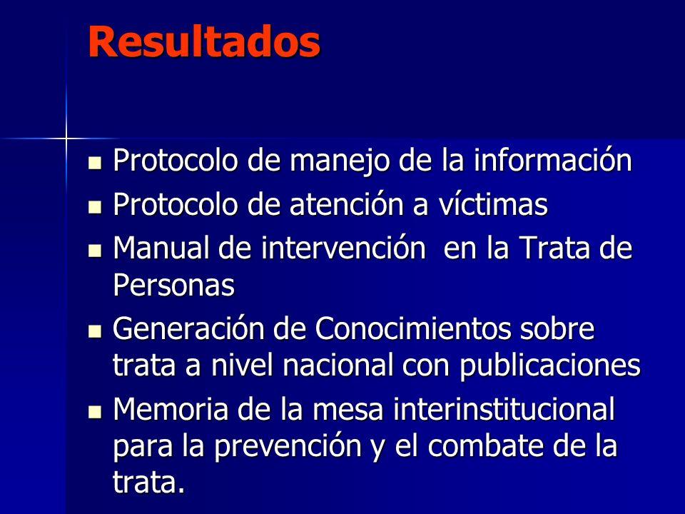Resultados Protocolo de manejo de la información